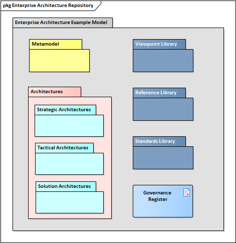 what is enterprise architecture | enterprise architect user guide
