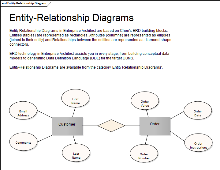 Entity Relationship Diagram Enterprise Architect User Guide