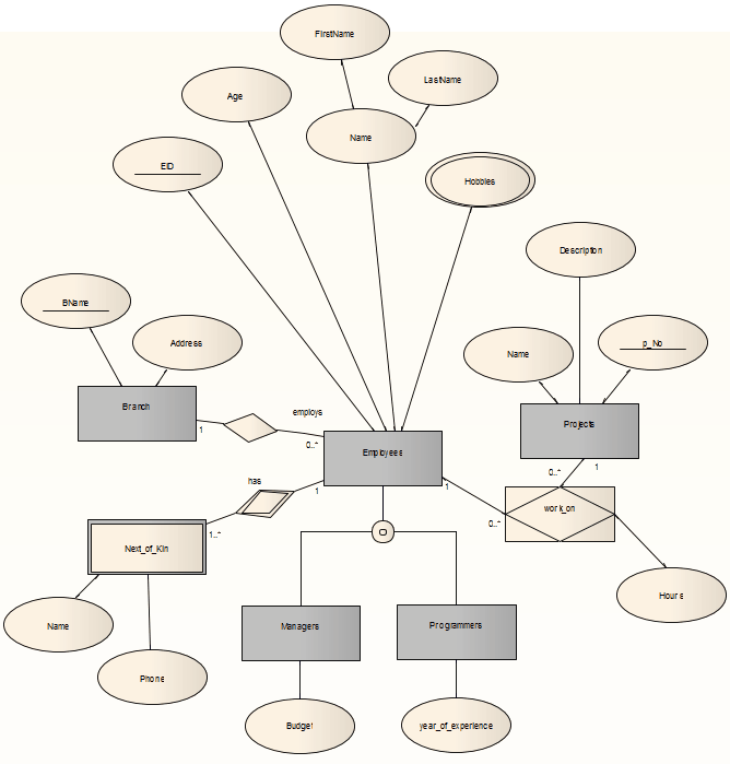 Entity relationship diagrams erds enterprise architect user guide a typical entity relationship diagram ccuart Gallery