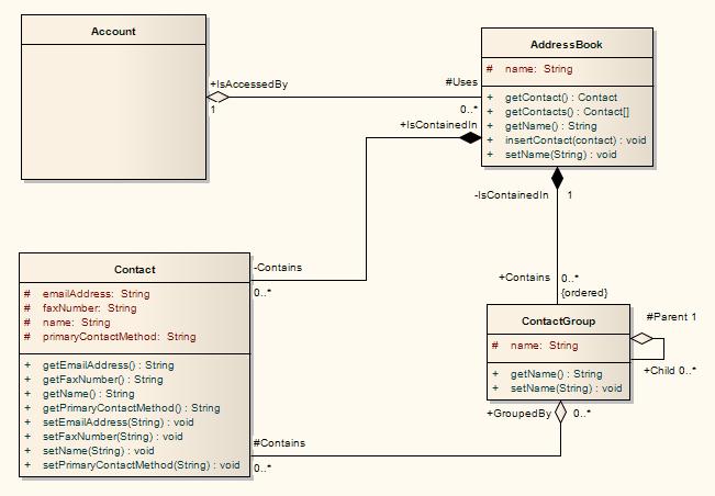 Class diagram enterprise architect user guide class diagram element toolbox items ccuart Image collections