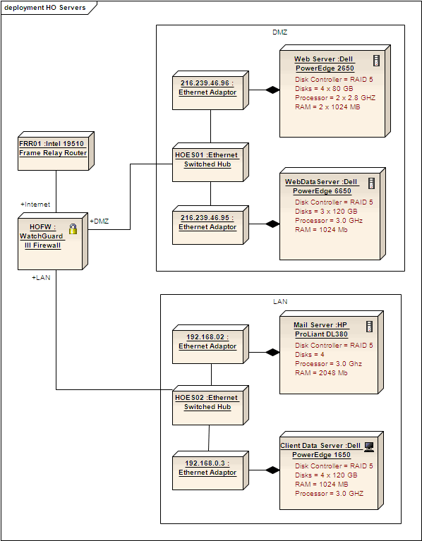 App Engine Physical Deployment Diagram Manual Guide