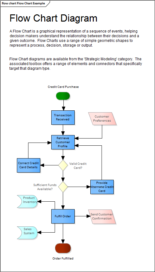 Flow chart diagram enterprise architect user guide flow chart diagram ccuart Gallery