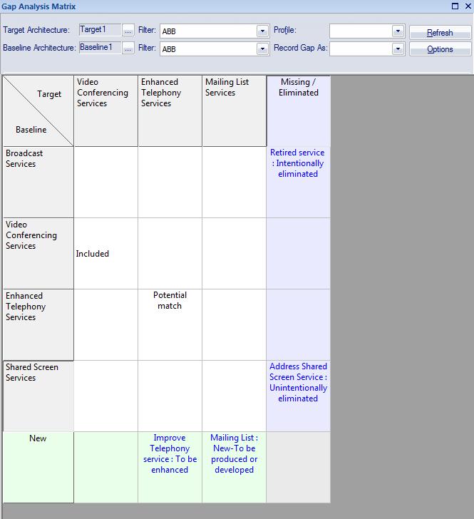 gap analysis   enterprise architect user guide