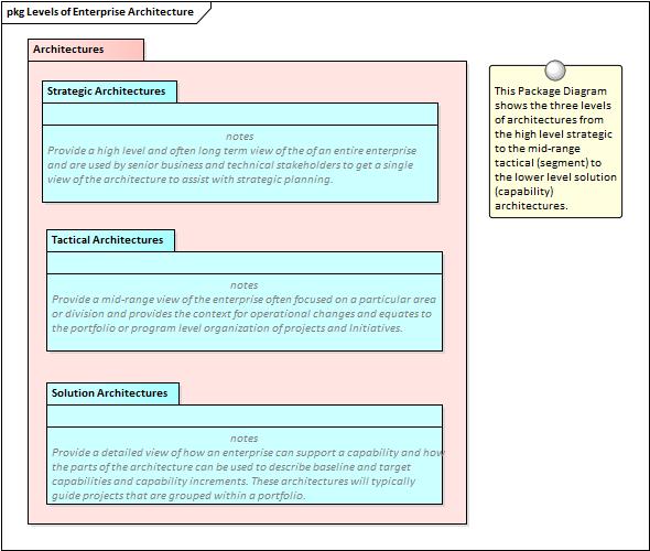 architecture partitioning   enterprise architect user guide