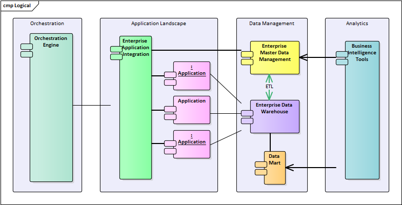 application architecture | enterprise architect user guide powershell architecture diagram