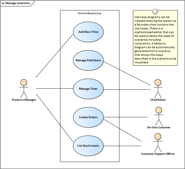 Use case diagram enterprise architect user guide they are used to describe the functional requirements of a system subsystem or entity and present a simple but compelling picture of how the system will be ccuart Image collections