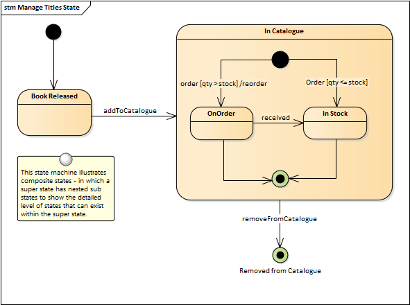 State modeling enterprise architect user guide the statemachine diagrams can also be automatically converted into a state table ccuart Images