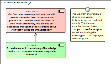 Enterprise Architecture Mission Statement Examples Image collections ...