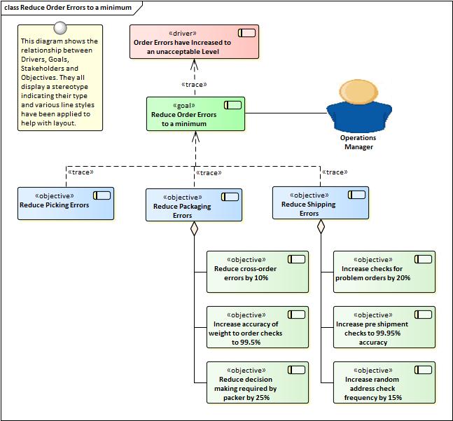 business goals and objectives modeling   enterprise architect user