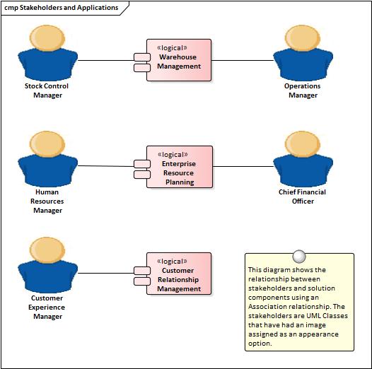 stakeholder management   enterprise architect user guide