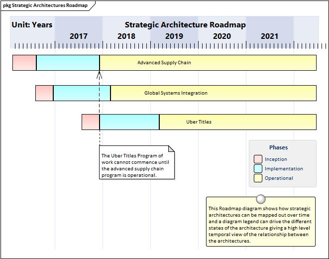 Context for Enterprise Architecture | Enterprise Architect User Guide