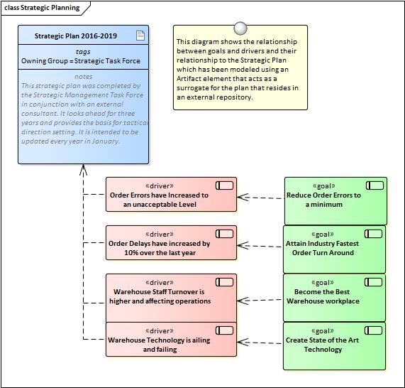 driver modeling   enterprise architect user guide