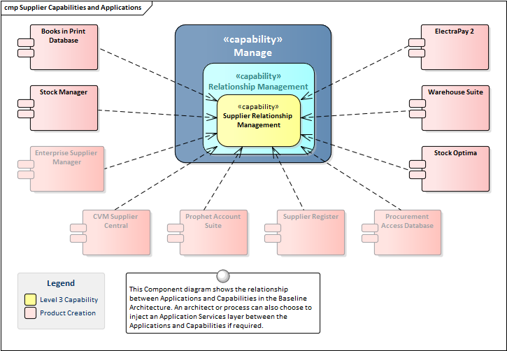 Target Enterprise Architecture Diagrams Auto Electrical Wiring