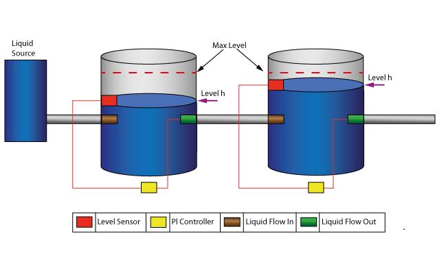water tank pressure regulator