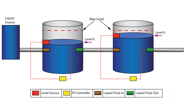 Water Tank Pressure Regulator Enterprise Architect User  sc 1 st  Listitdallas & Water Storage Levels - Listitdallas