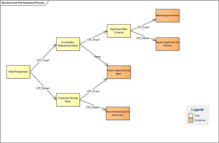 Decision Tree Enterprise Architect User Guide