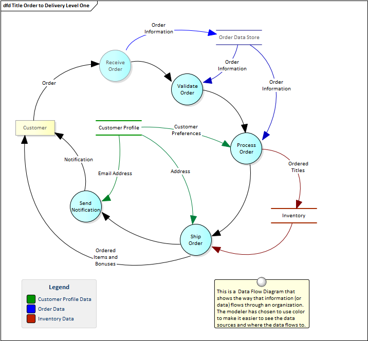 data flow diagrams Data flow diagrams are used by information technology professionals and systems analysts to document and show users how data moves between different processes in a.