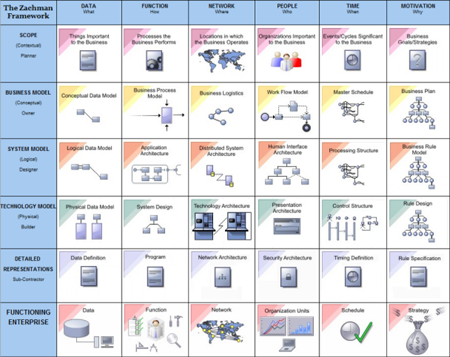 The zachman framework interface diagram enterprise for Zachman framework template