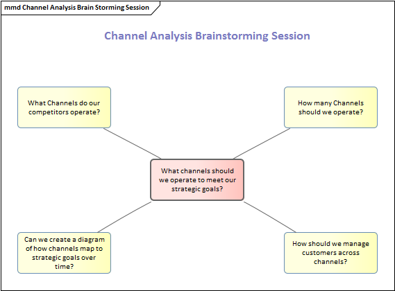 """an introduction to the analysis of brain storming Design and validating the nurse-patient communication skills (consisting of """"brain storming"""" and and nurse-patient communication skills questionnaire."""