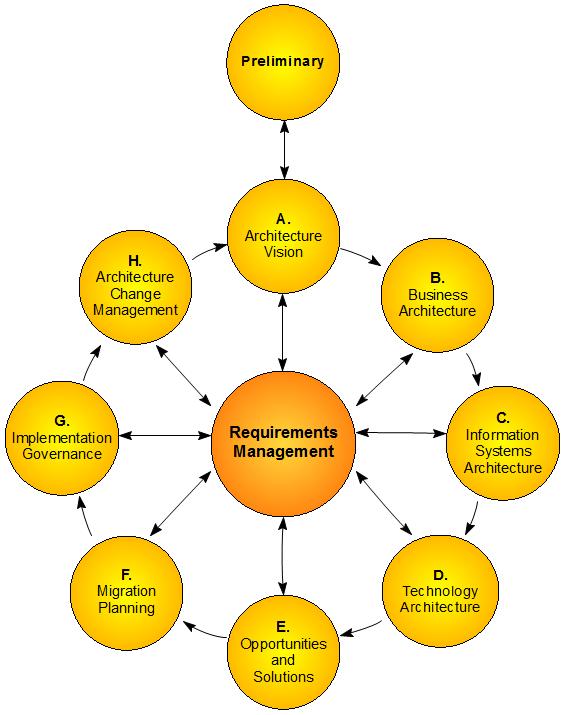 The TOGAF Interface Diagram   Enterprise Architect User Guide