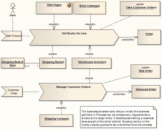 Example Analysis Diagram Enterprise Architect User Guide