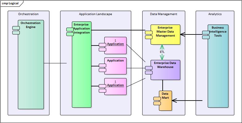 Application Architecture Enterprise Architect User Guide