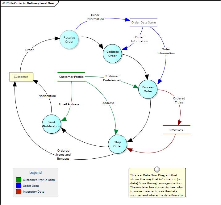 Data flow diagram enterprise architect user guide data flow diagram ccuart Choice Image