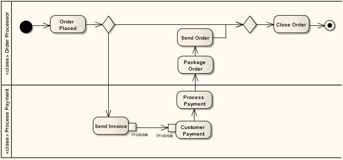 Partition Enterprise Architect User Guide