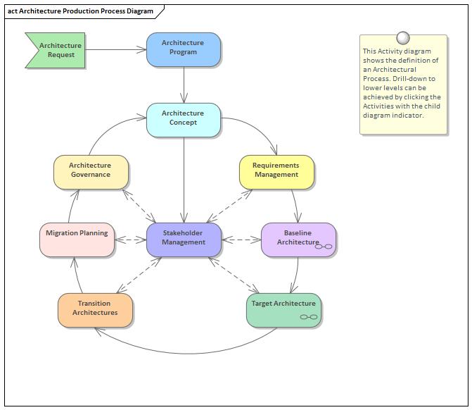 Architecture Process