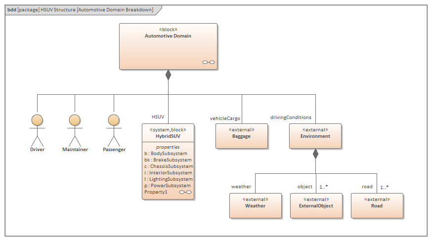 this example sysml block diagram can be found in the ea example model under systems  engineering > sysml 1 5 example: hsuv > modeling domain > hsuv model >