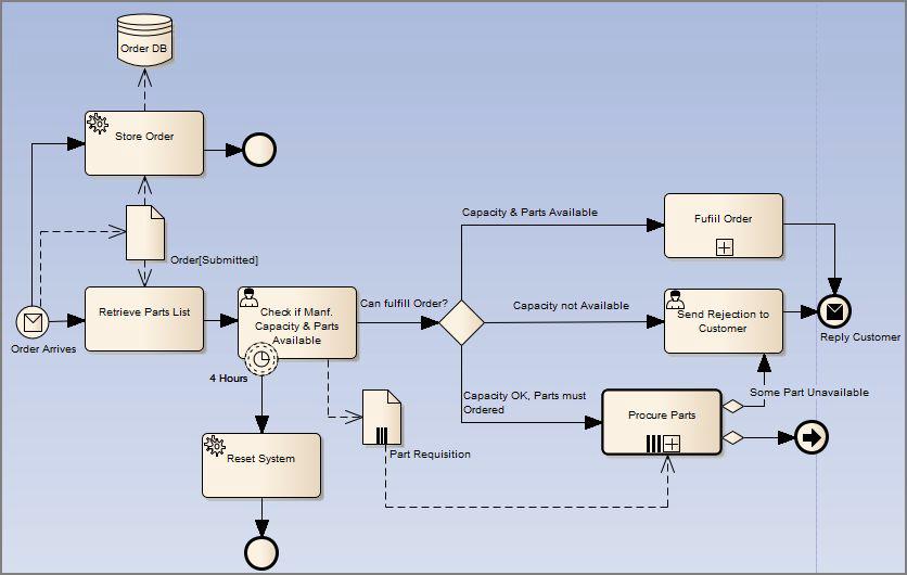 BPMN 2.0 Business Process Toolbox Pages   Enterprise ...