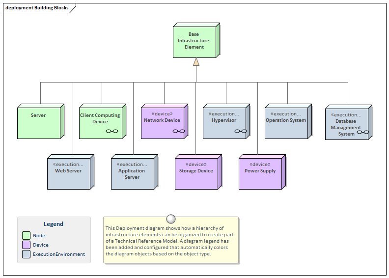 Technical Reference Model