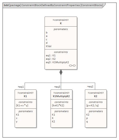 Creating a Parametric Model | Enterprise Architect User Guide