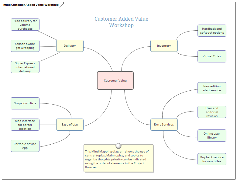 Mind Mapping Diagram | Enterprise Architect User Guide on