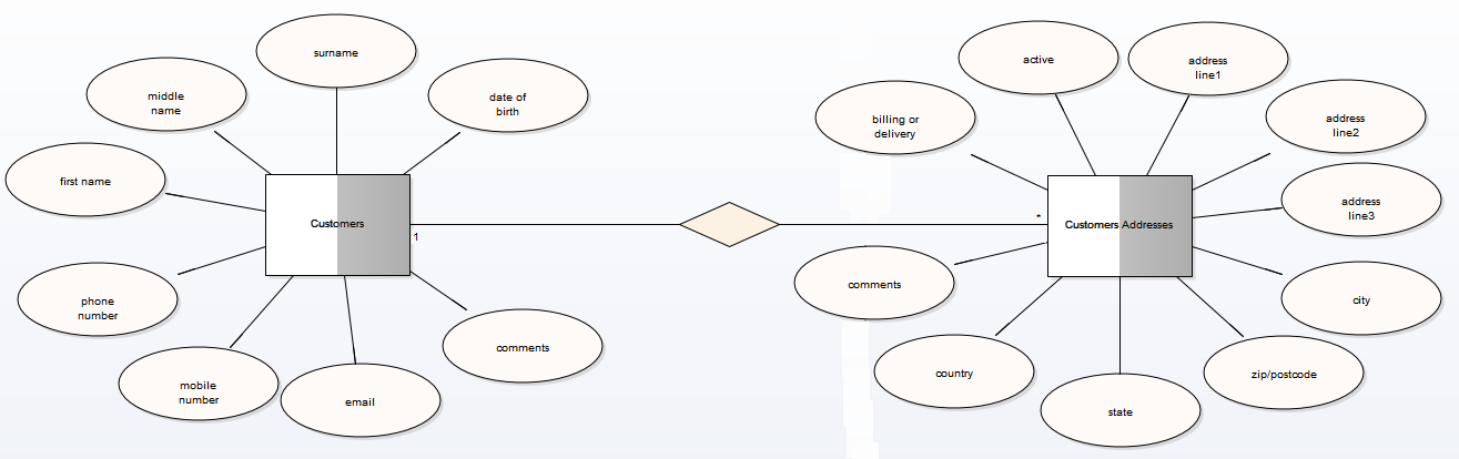 Entity Relationship Diagrams Erds Enterprise Architect
