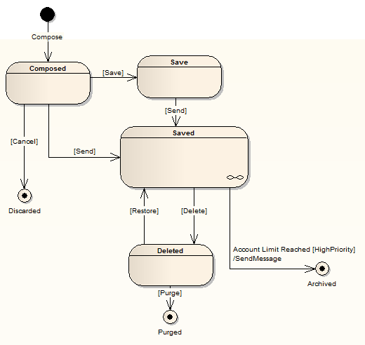 uml statemachine chart example in sparx systems enterprise architect