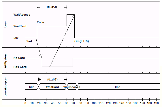 timing diagram enterprise architect user guide rh sparxsystems com uml sequence diagram alt example uml sequence diagrammes opt example