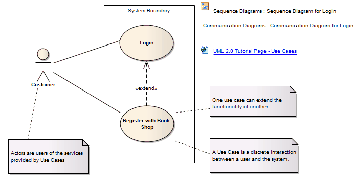 Use case enterprise architect user guide example use case diagram ccuart Choice Image