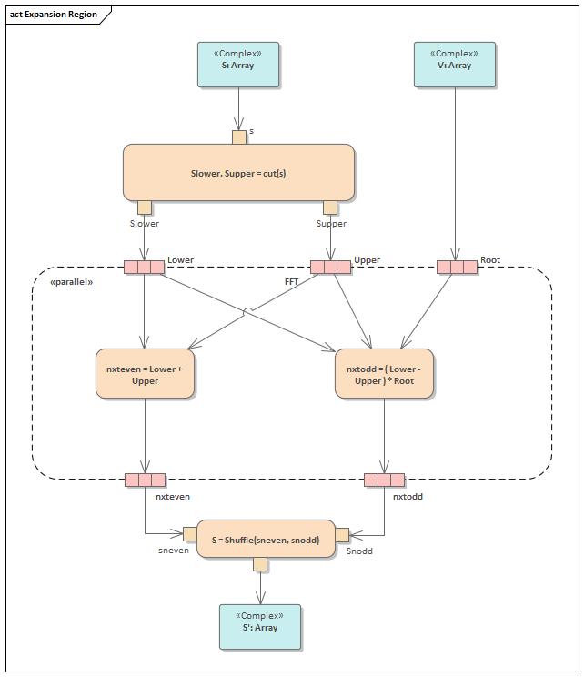 Expansion Region Enterprise Architect User Guide