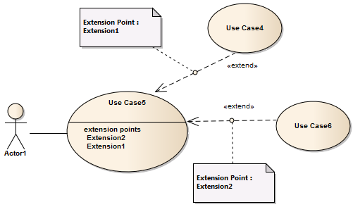 extend enterprise architect user guide Torque Wrench Extension Diagrams uml use case diagram that shows how an extend connector defines an extension point in a