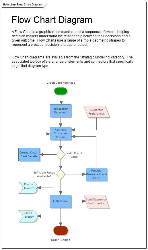 example flow chart for strategic modeling in sparx systems enterprise  architect