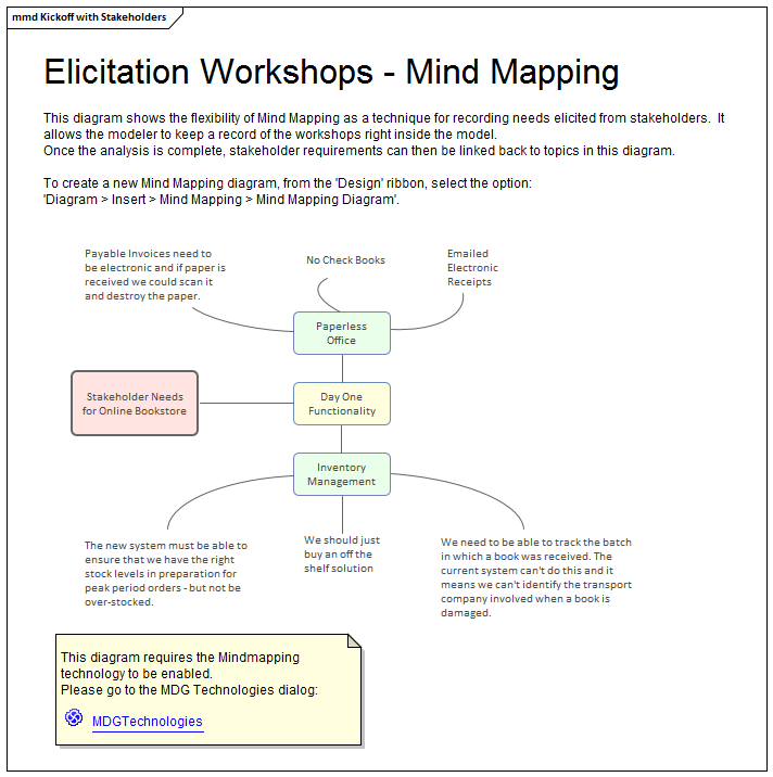 mind mapping diagram modeling business stakeholder collaboration in sparx  systems enterprise architect