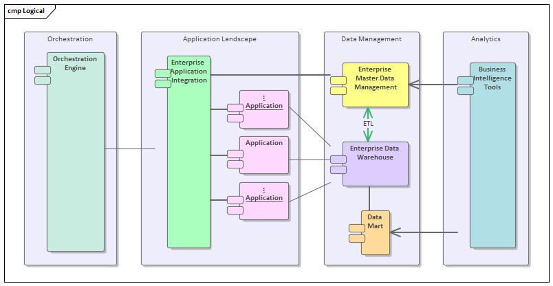 Application Architecture | Enterprise Architect User Guide