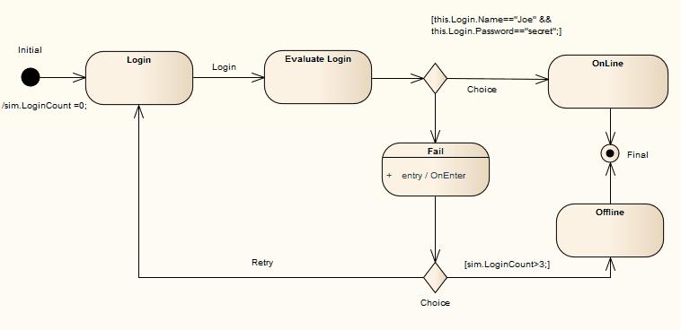 State Diagram For User Login Wiring Diagrams Wni