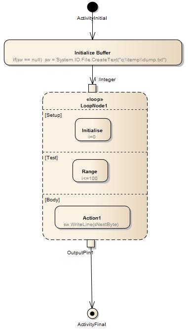 Loop Node | Enterprise Architect User Guide