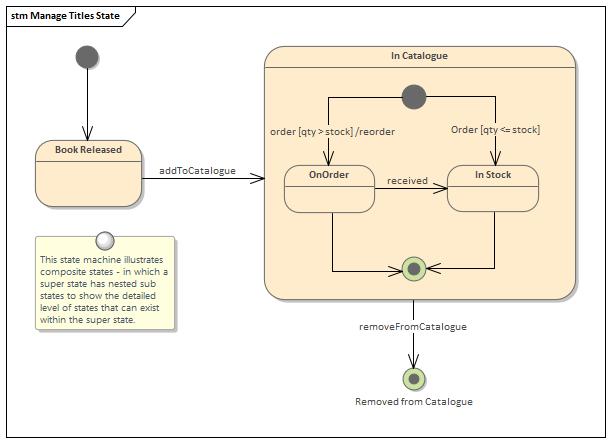 StateMachine Diagram | Enterprise Architect User Guide
