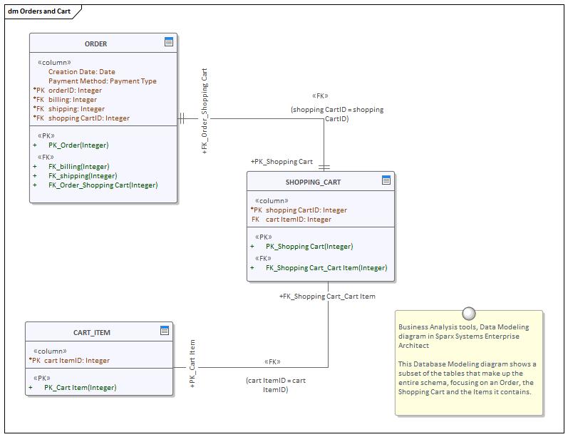 Data Modeling Diagram