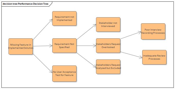 Decision Tree Diagram Enterprise Architect User Guide