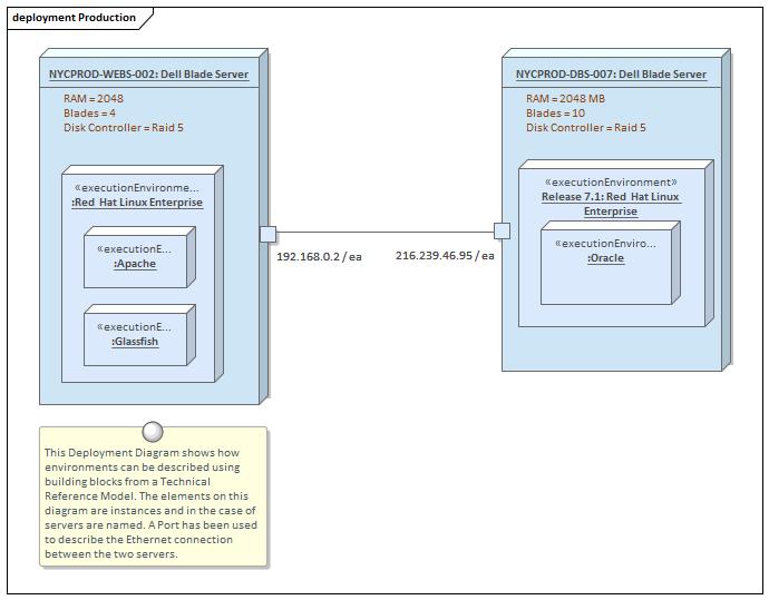Deployment Diagram | Enterprise Architect User Guide