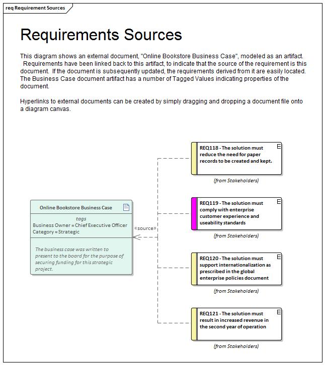 Enterprise architect (software) wikipedia.